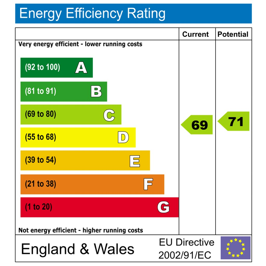 Commercial Energy Performance Certificates - Warrington, Cheshire